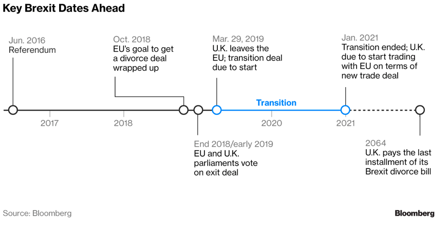 Key Brexit Dates Ahead