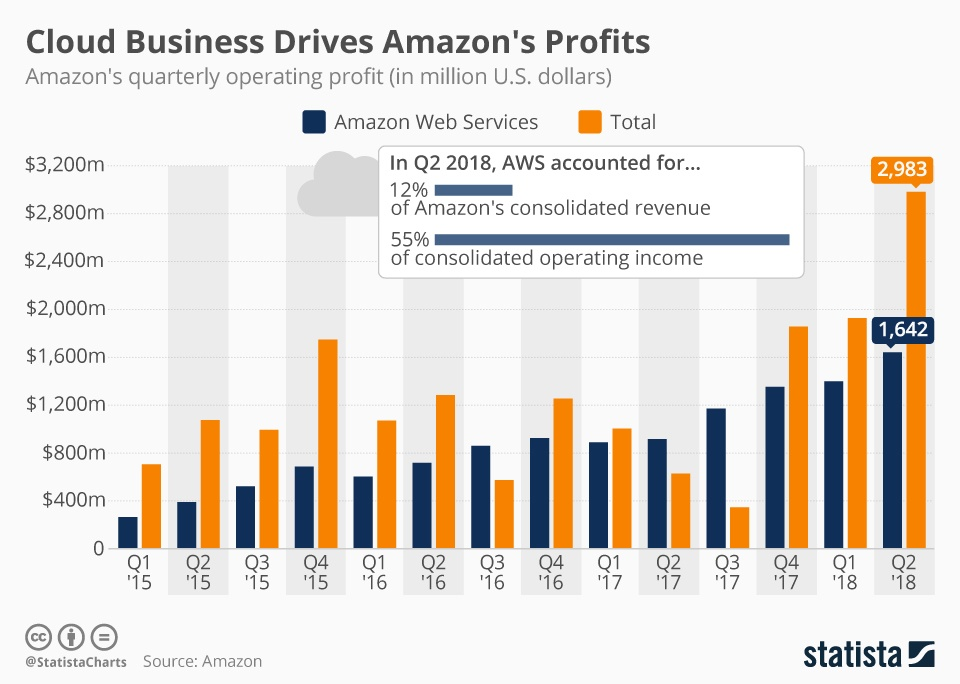 chartoftheday_9174_amazon_operating_profit_n