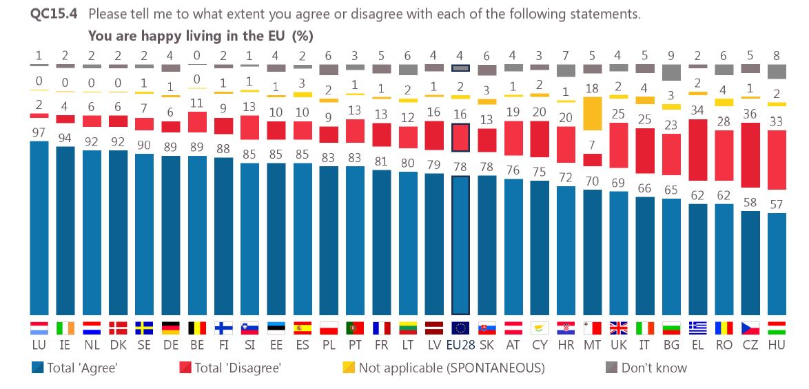 eurobarometer-happy-living-in-the-eu