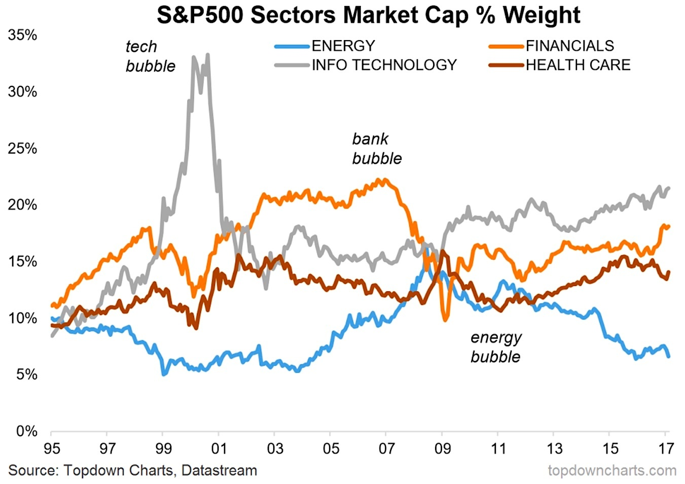 sp-500-sector-performance-by-weighting-chart-years-1995-to-2017